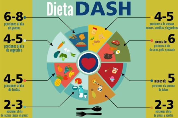 dieta dash 1