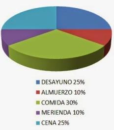 Resultado de imagen de NUMERO DE COMIDAS AL DIA